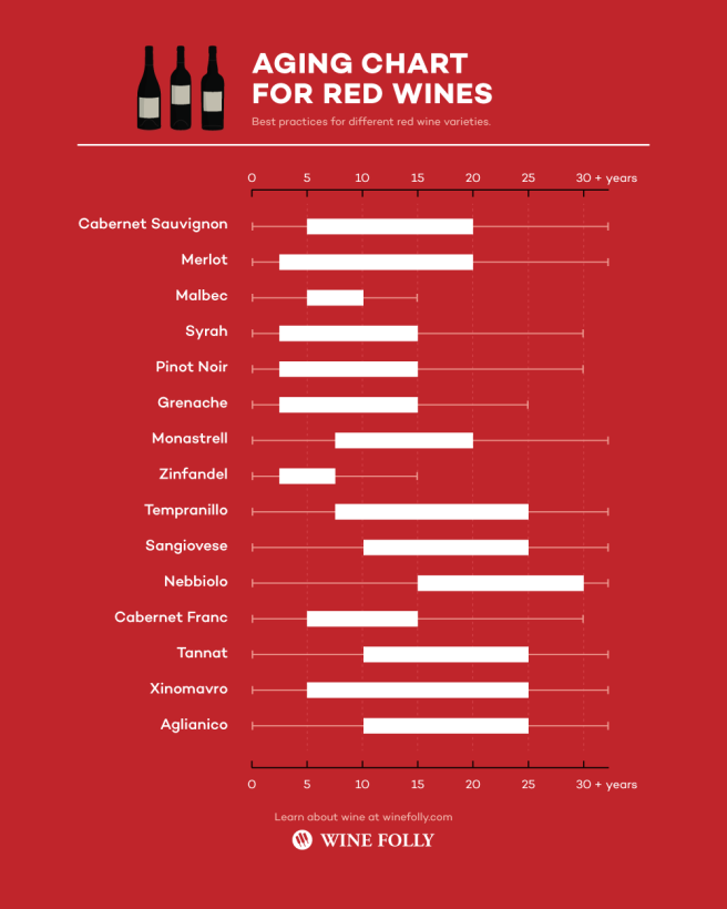 red-wine-aging-chart-infographic-winefolly